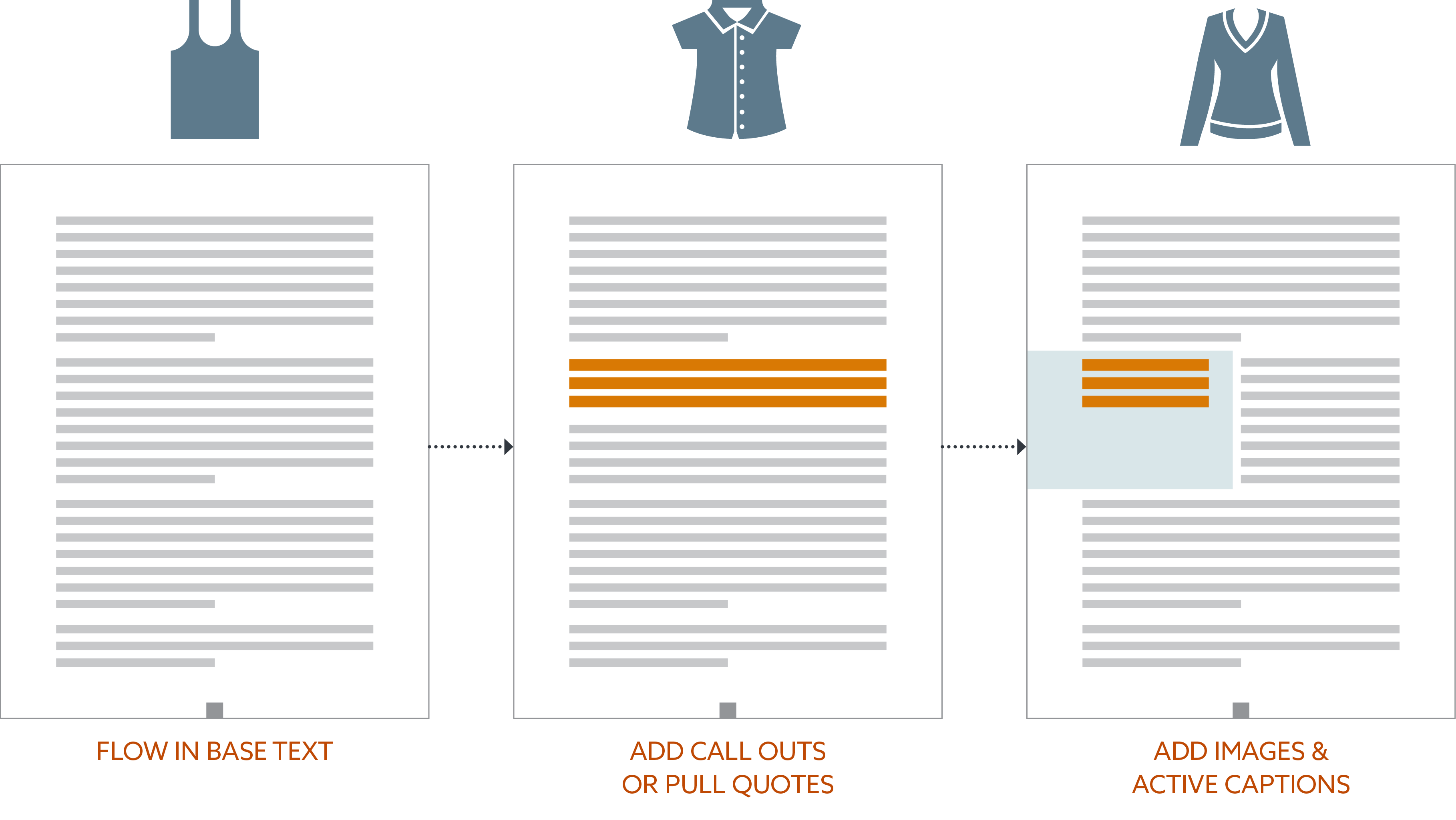 Diagram of various page layouts